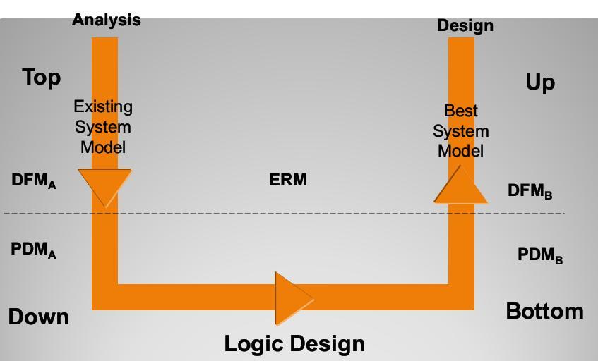 متدلوژی توسعه سیستم های اطلاعاتی،بخش دوم، قسمت دوم