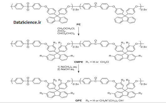 Anion Conductive Aromatic Ionomers Containing Fluorenyl Groups