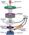 میکروسکوپ الکترونی عبوری