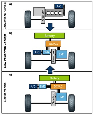 Comparison and Evaluation of a New Innovative Drive Concept for the Air Conditioning Compressor of Electric Vehicles